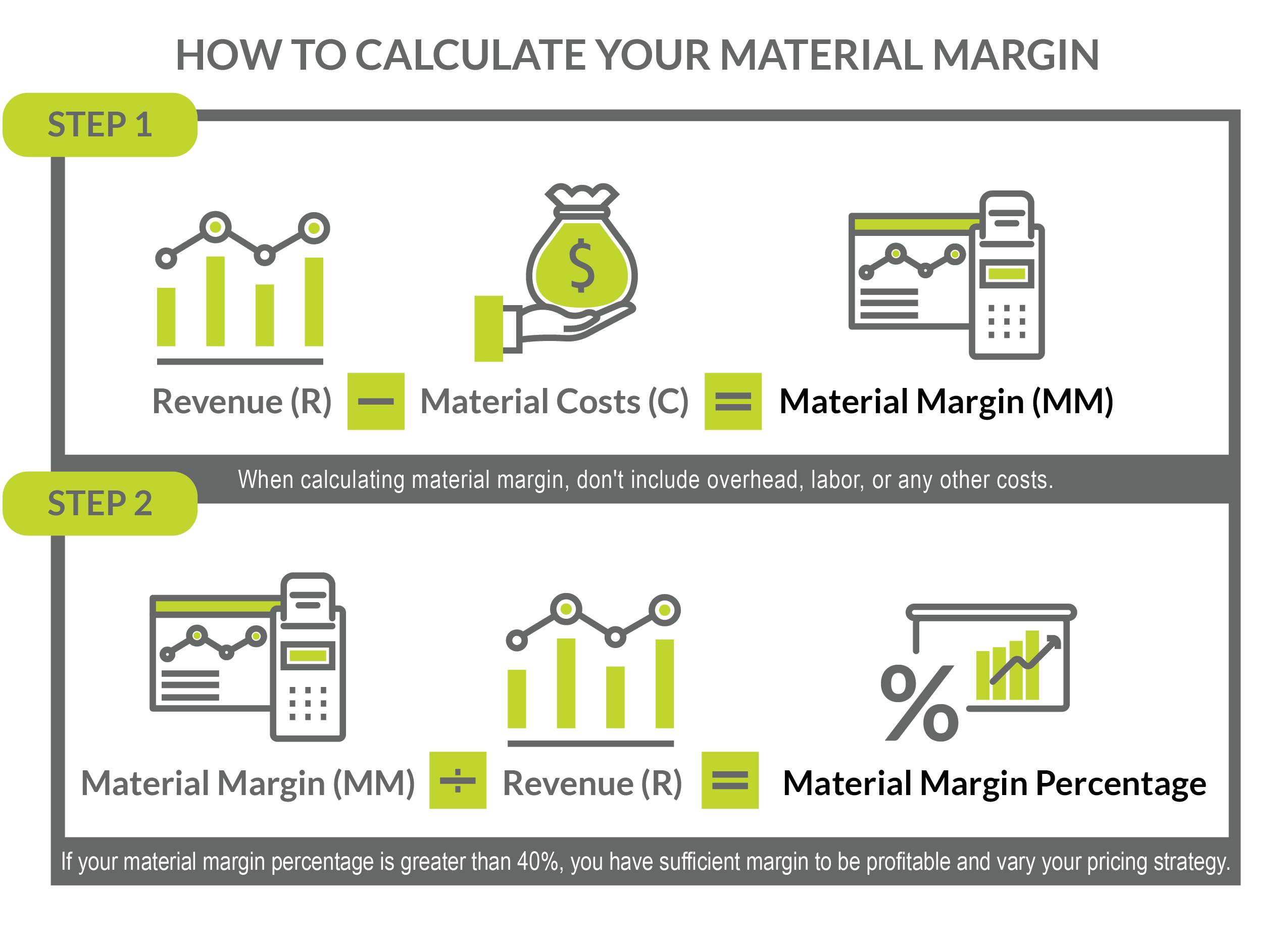 Material Margin Calculator Inforgraphic – How to Calculate Material Margin