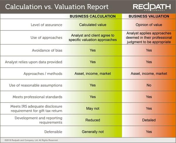 Calculation v Valuation