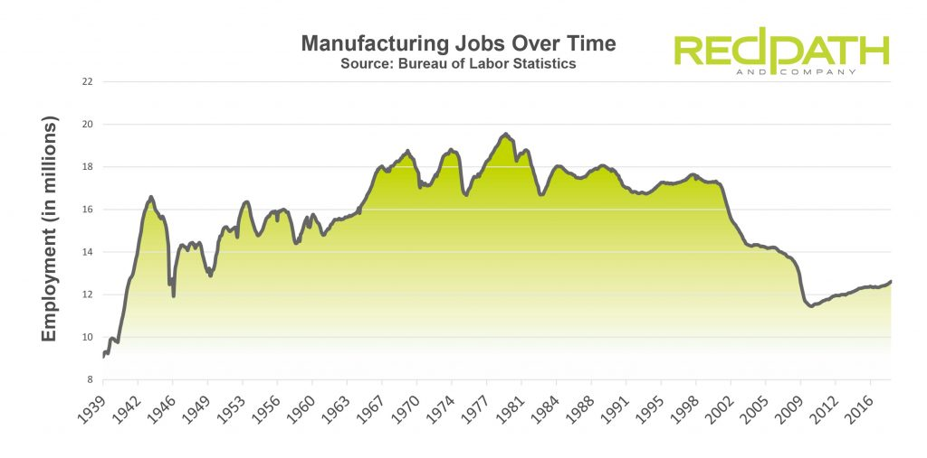 Change in U.S. Manufacturing Jobs Over Time - Redpath and Company