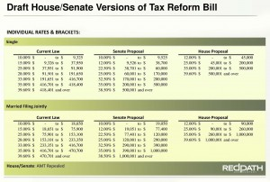Draft Senate and House Versions of Tax Reform Bill