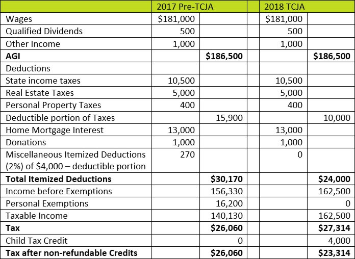 Itemized or Standard Deduction