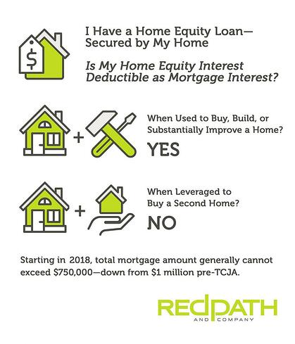 This graphic helps you determine whether home equity interest is deductible as mortgage interest.