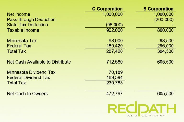 S v C corp for top tax bracket actively involved owners.
