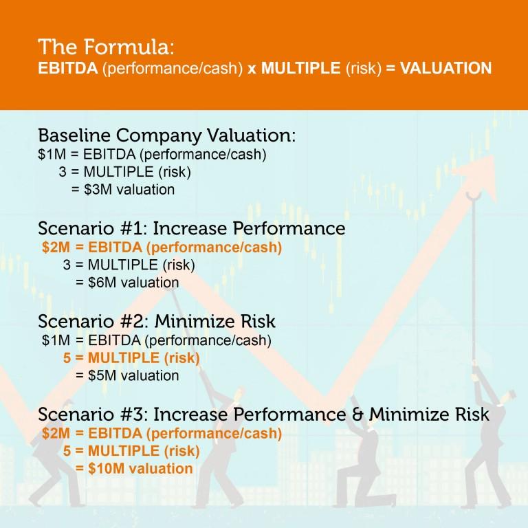 Valuation Scenario Examples
