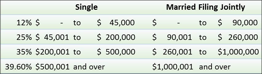 Proposed Tax Brackets