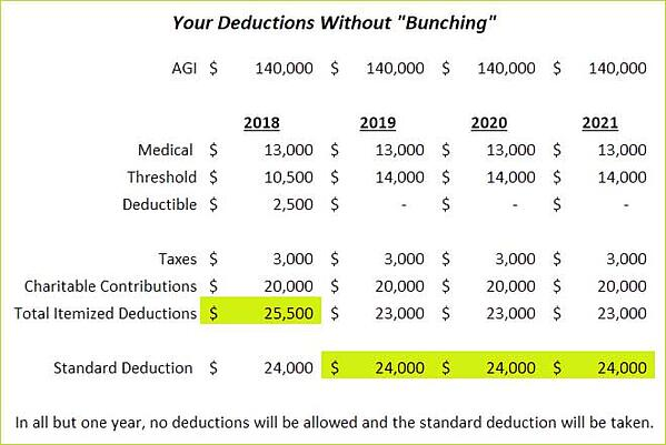 "Your Deductions Without ""Bunching"" Redpath and Company"