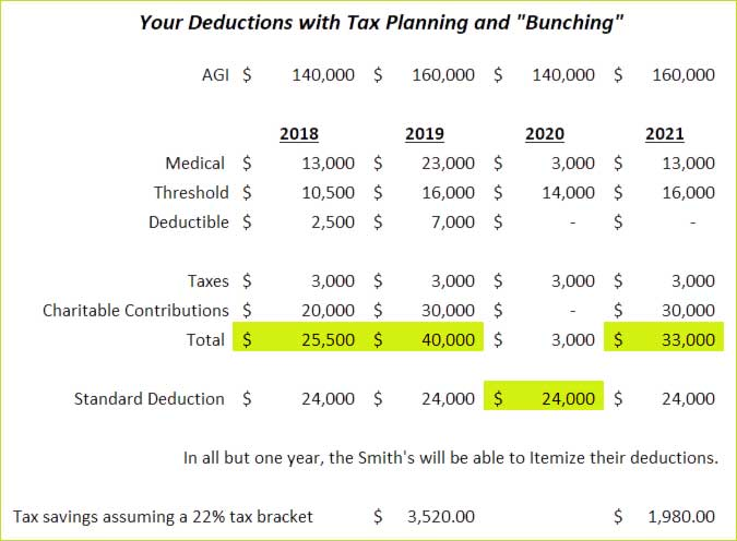 "Your Deductions with Tax Planning and ""Bunching"" Redpath and Company"