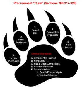 Uniform Guidance: Procurement Grace Period