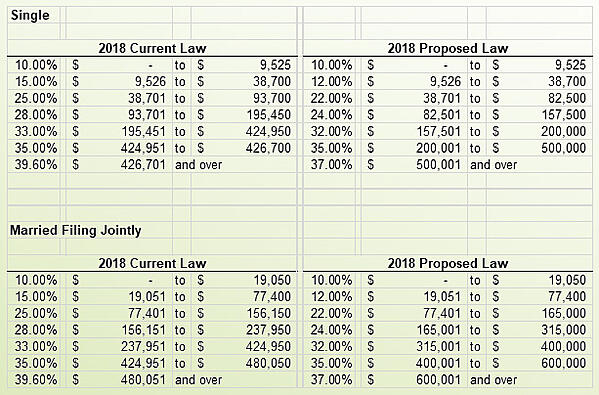 tax reform proposed single and married rates