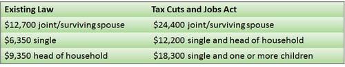 Federal Tax Reform