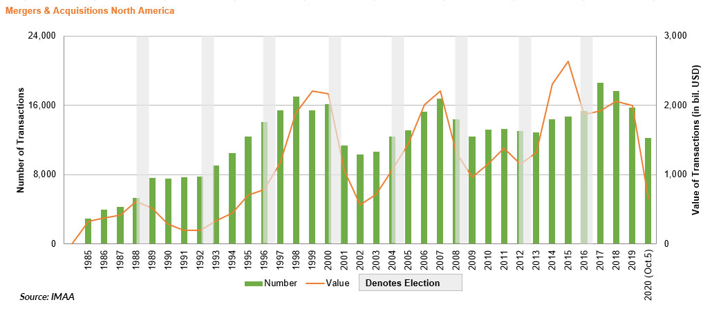 Mergers & Acquisitions in North America - Elections - Source IMAA 3