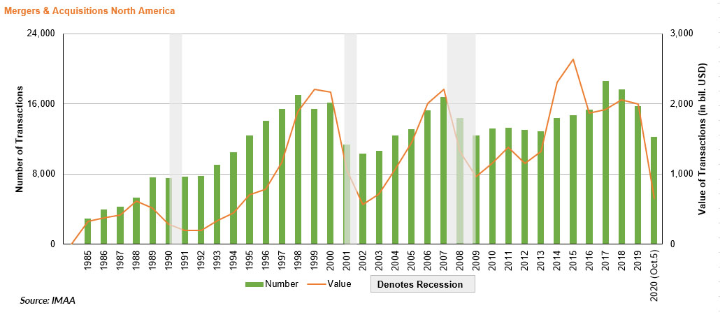 Mergers & Acquisitions in North America - Recessions - Source IMAA 3