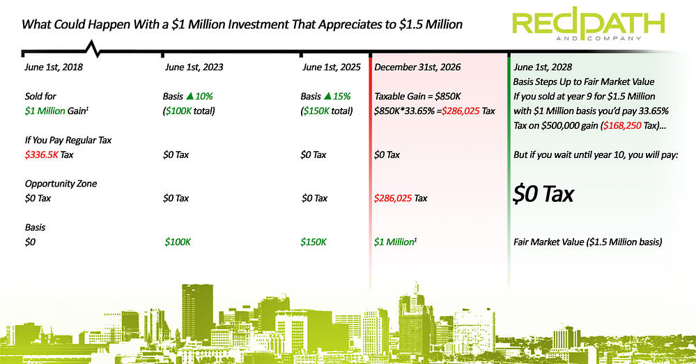 A Sample Calculation for an Opportunity Zone - Redpath and Company
