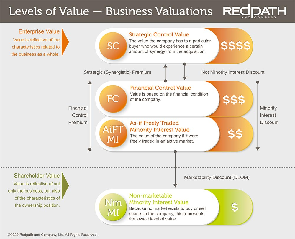 levels-of-value-graphic